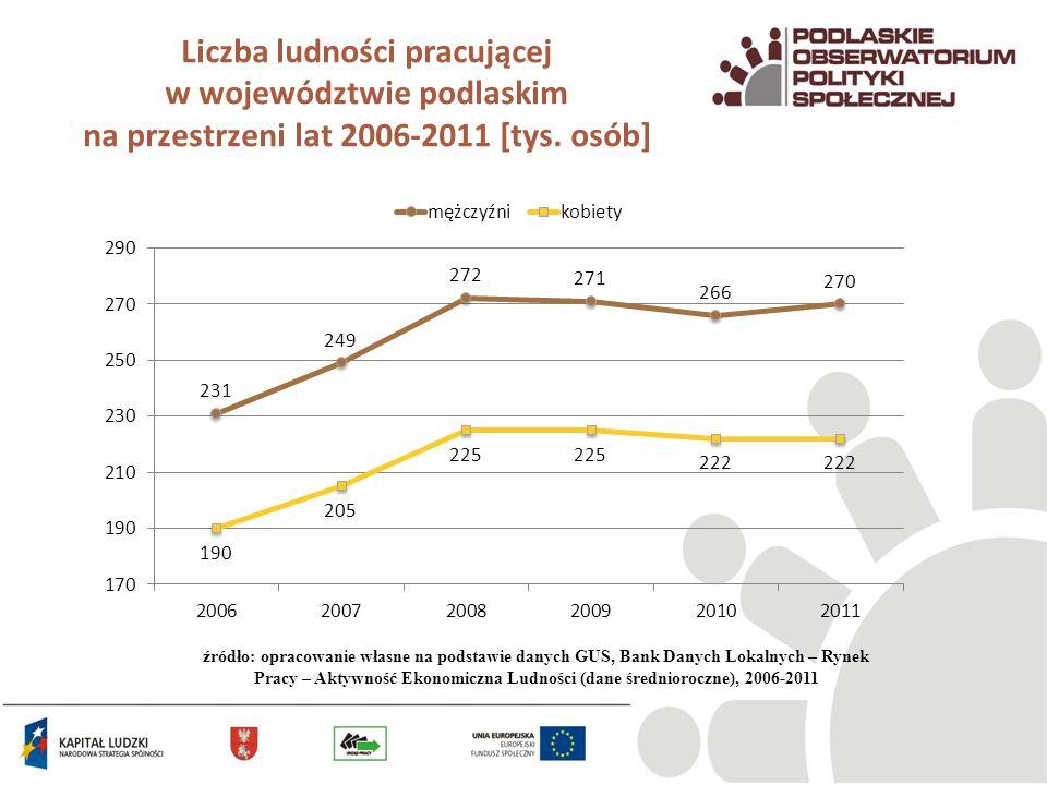 Liczba ludności pracującej w województwie podlaskim na przestrzeni lat 2006-2011 [tys. osób]
